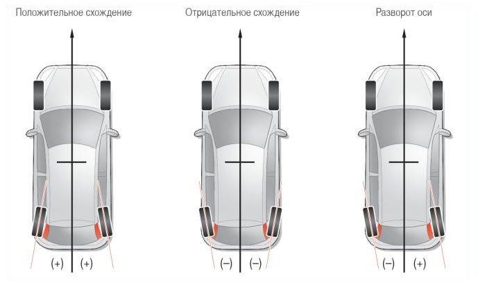 Развал схождение на Форд Фокус - Ремонт Форд, Мазда,Хендай и Вольво в Екатеринбурге